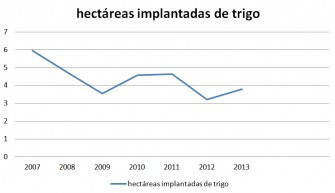 Hectareas implantadas de trigo según los años