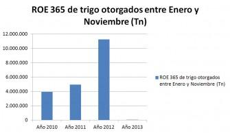 ROE-365 de trigo otorgados entre Enero y Noviembre