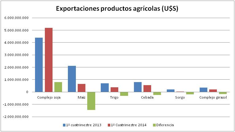 Exportaciones productos agrícolas 2014