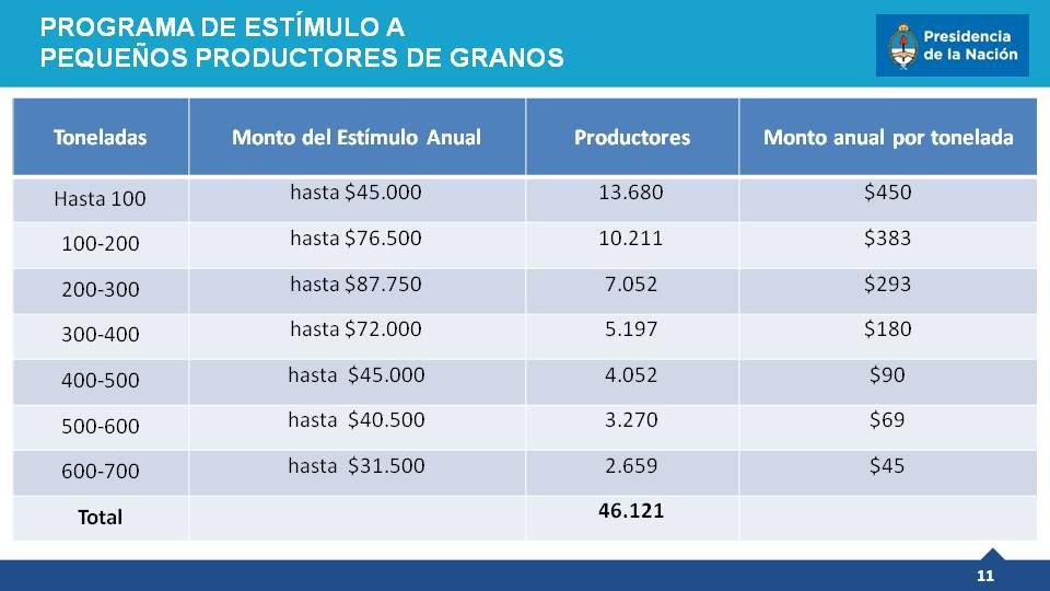 incentivo-productores