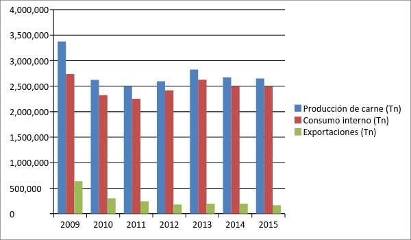 produccion-de-carne-2015